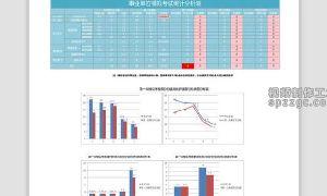 员工学生模拟考试统计分析excel模板
